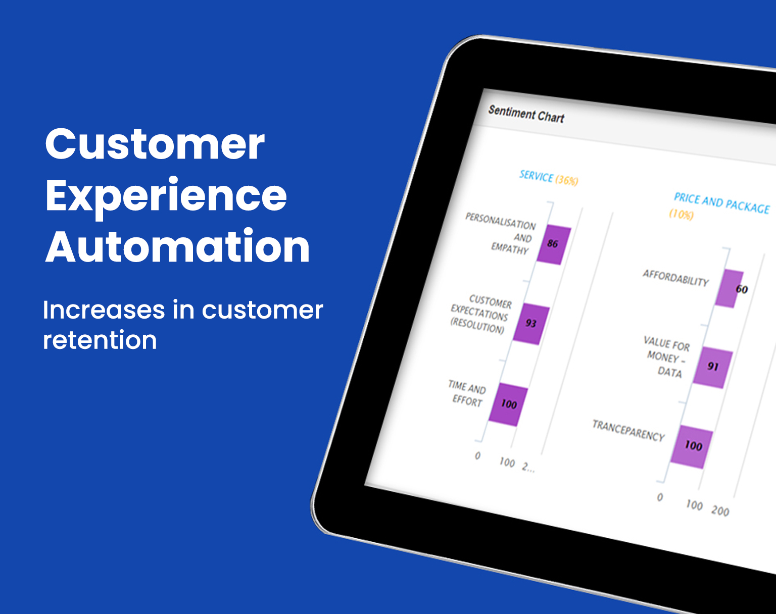 Digital Transformation and Customer Experience Automation at ADL