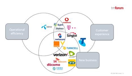 Digital Services at ADL