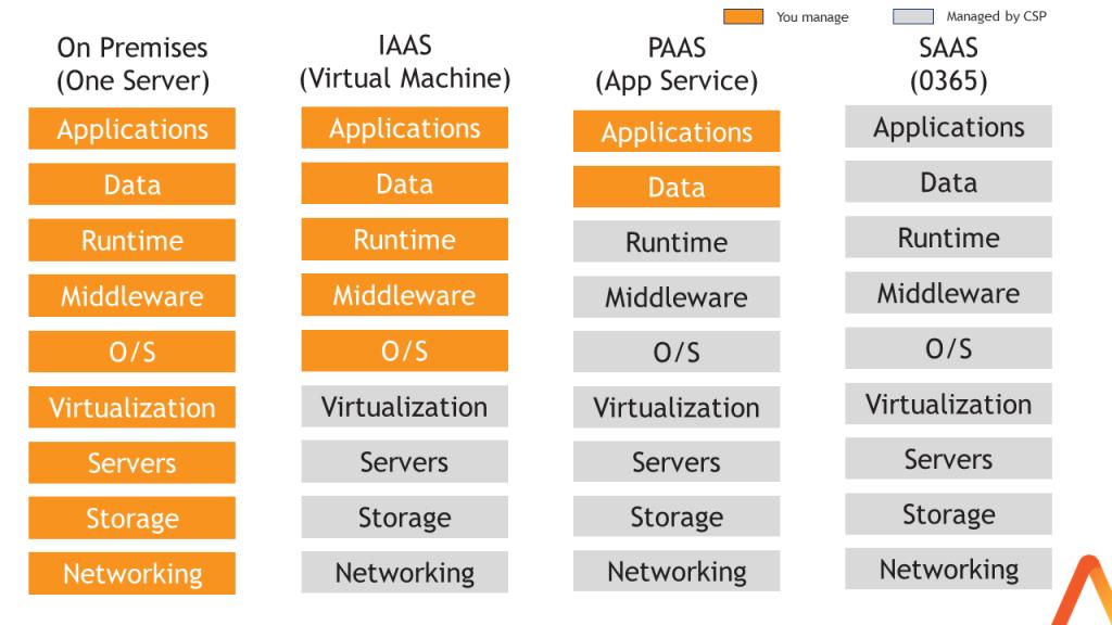 Cloud Services at ADL
