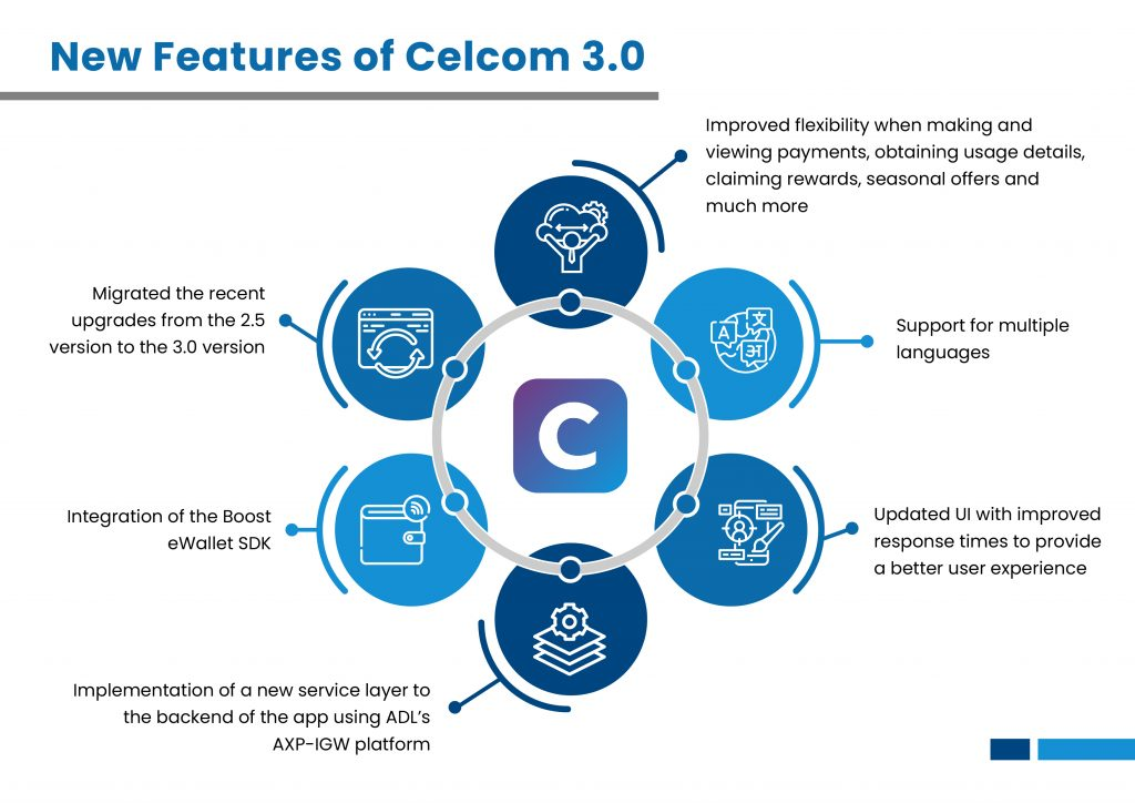 Features of Celcom Life 3.0