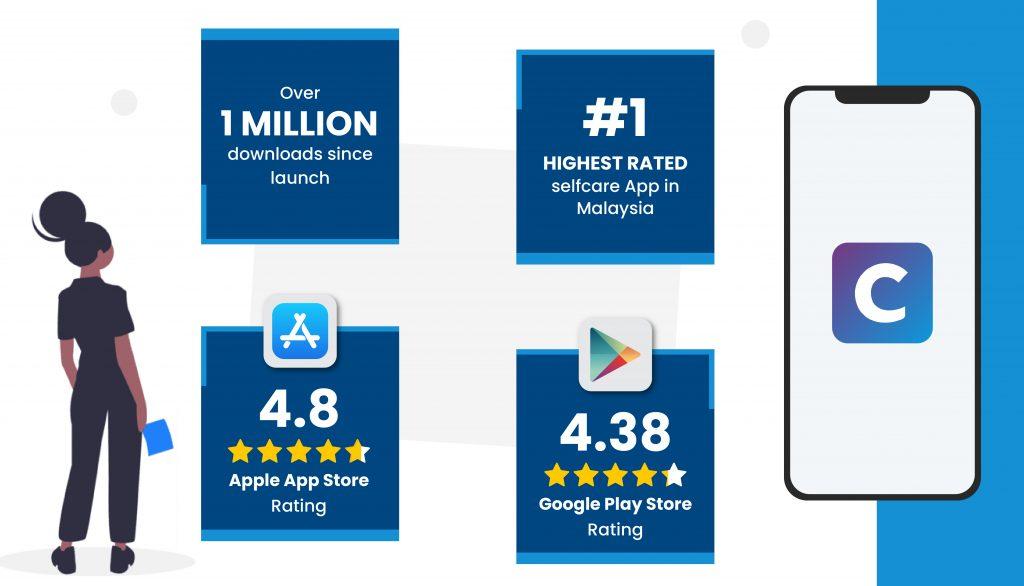 Celcom Life 3.0 statistics