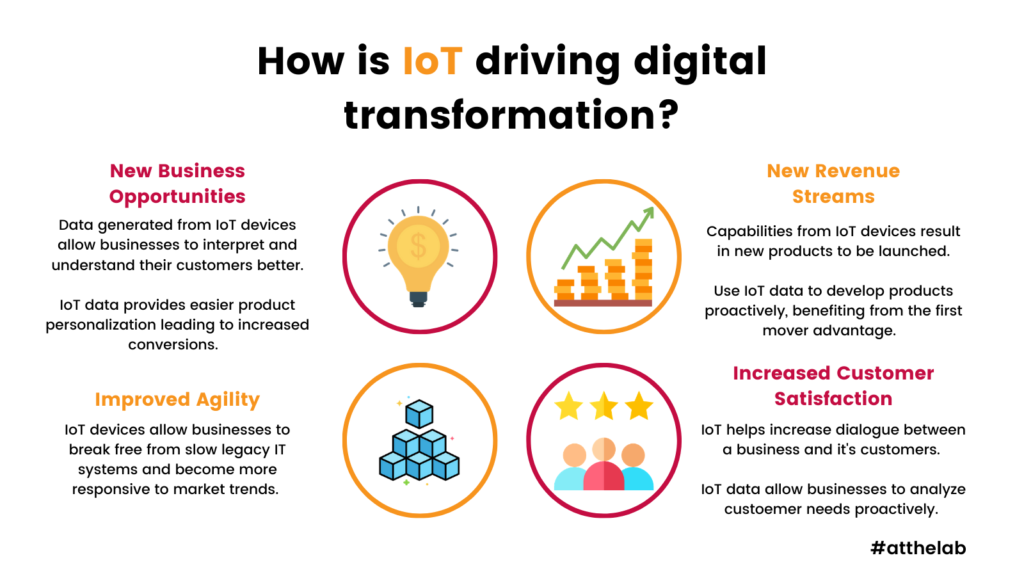 How IoT is driving digital transformation