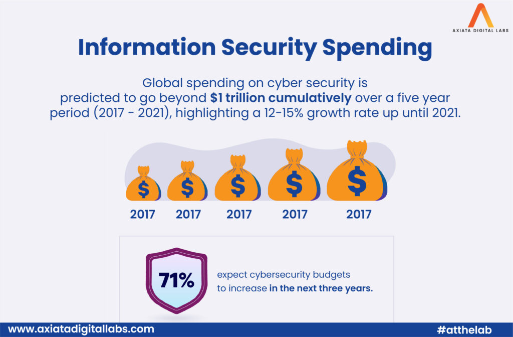 Cost of data security