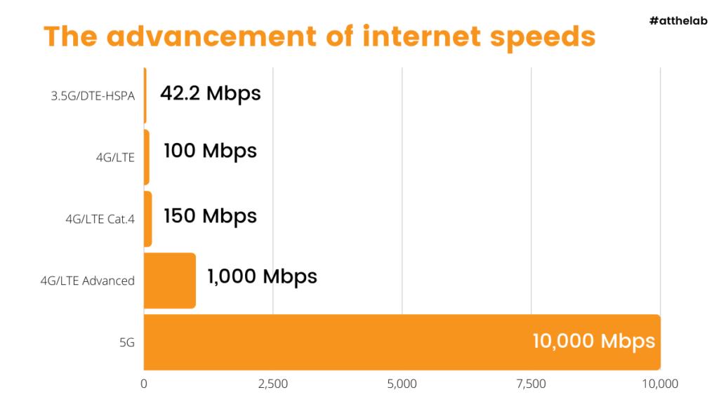 5G speeds