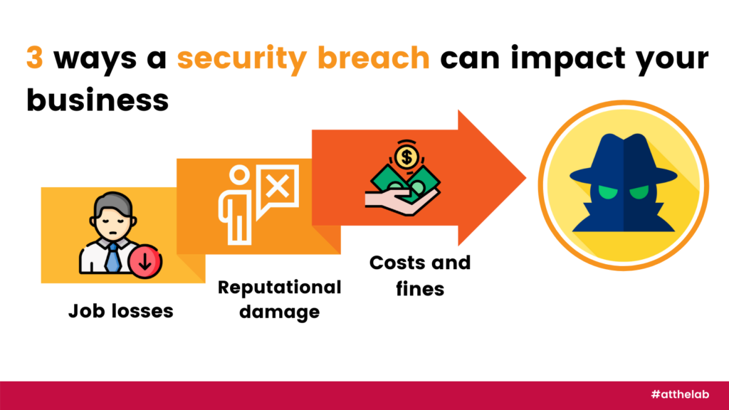 Impact on business of security breach's
