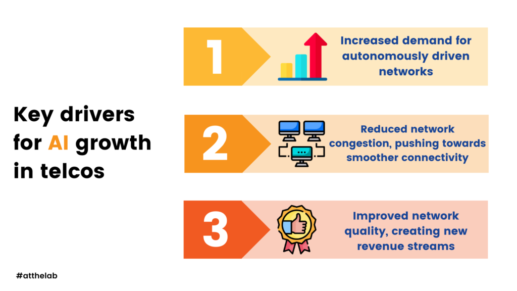Key drivers for AI growth in telcos