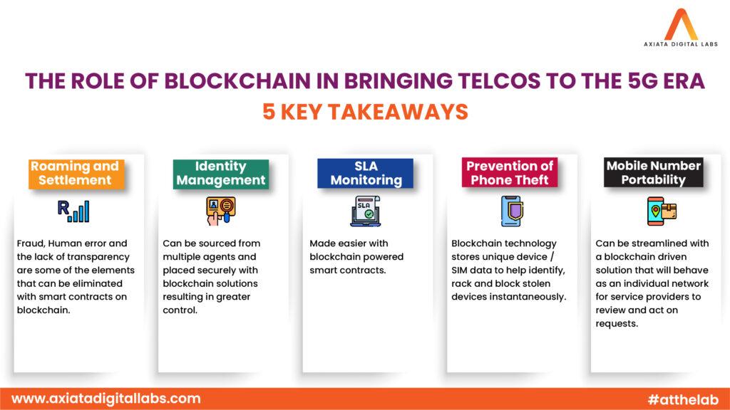 Role of Blockchain Technology